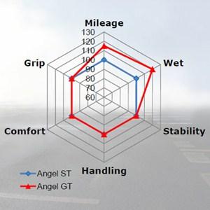 Pirelli Angel GT обзор